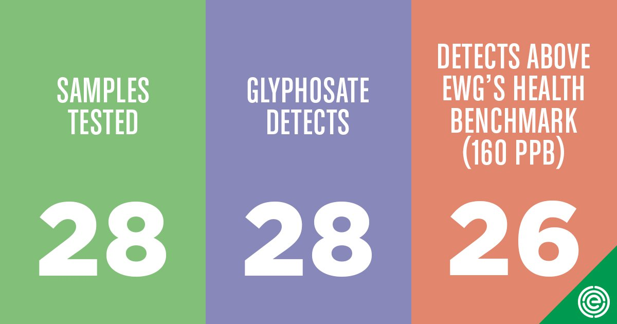 EWG Social Share Glyphosate Table Summary C01